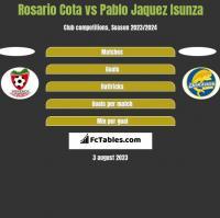 Rosario Cota vs Pablo Jaquez Isunza h2h player stats