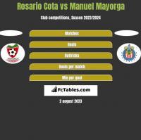 Rosario Cota vs Manuel Mayorga h2h player stats