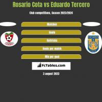 Rosario Cota vs Eduardo Tercero h2h player stats