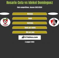 Rosario Cota vs Idekel Dominguez h2h player stats