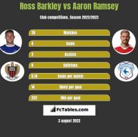 Ross Barkley vs Aaron Ramsey h2h player stats