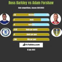 Ross Barkley vs Adam Forshaw h2h player stats