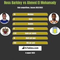 Ross Barkley vs Ahmed El Mohamady h2h player stats