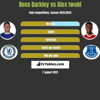 Ross Barkley vs Alex Iwobi h2h player stats