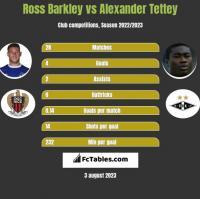 Ross Barkley vs Alexander Tettey h2h player stats