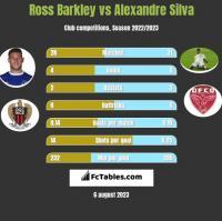 Ross Barkley vs Alexandre Silva h2h player stats