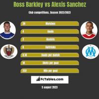 Ross Barkley vs Alexis Sanchez h2h player stats