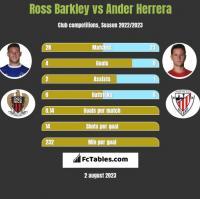 Ross Barkley vs Ander Herrera h2h player stats