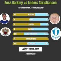 Ross Barkley vs Anders Christiansen h2h player stats