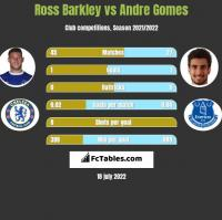 Ross Barkley vs Andre Gomes h2h player stats