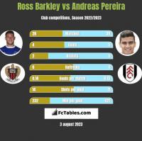 Ross Barkley vs Andreas Pereira h2h player stats