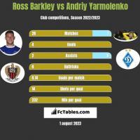 Ross Barkley vs Andrij Jarmołenko h2h player stats