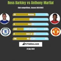 Ross Barkley vs Anthony Martial h2h player stats