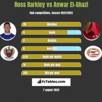 Ross Barkley vs Anwar El-Ghazi h2h player stats