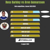 Ross Barkley vs Aron Gunnarsson h2h player stats