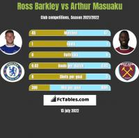 Ross Barkley vs Arthur Masuaku h2h player stats