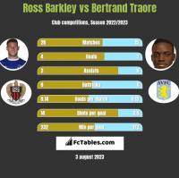 Ross Barkley vs Bertrand Traore h2h player stats