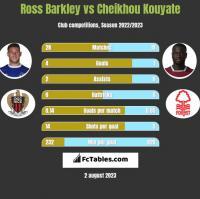 Ross Barkley vs Cheikhou Kouyate h2h player stats