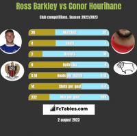 Ross Barkley vs Conor Hourihane h2h player stats