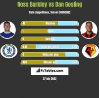Ross Barkley vs Dan Gosling h2h player stats