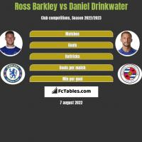Ross Barkley vs Daniel Drinkwater h2h player stats