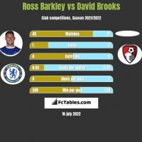 Ross Barkley vs David Brooks h2h player stats