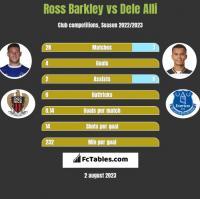 Ross Barkley vs Dele Alli h2h player stats