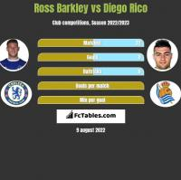 Ross Barkley vs Diego Rico h2h player stats