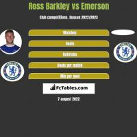 Ross Barkley vs Emerson h2h player stats