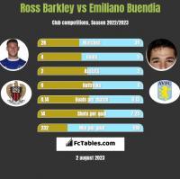 Ross Barkley vs Emiliano Buendia h2h player stats