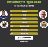 Ross Barkley vs Ezgjan Alioski h2h player stats