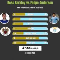 Ross Barkley vs Felipe Anderson h2h player stats