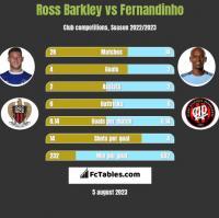 Ross Barkley vs Fernandinho h2h player stats