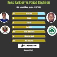Ross Barkley vs Fouad Bachirou h2h player stats
