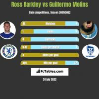Ross Barkley vs Guillermo Molins h2h player stats