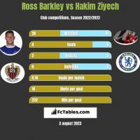 Ross Barkley vs Hakim Ziyech h2h player stats