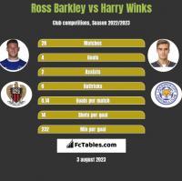 Ross Barkley vs Harry Winks h2h player stats