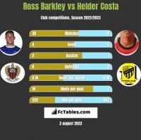 Ross Barkley vs Helder Costa h2h player stats