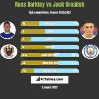 Ross Barkley vs Jack Grealish h2h player stats