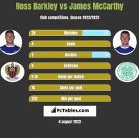 Ross Barkley vs James McCarthy h2h player stats