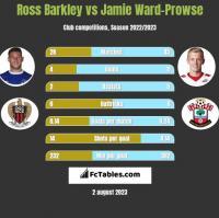 Ross Barkley vs Jamie Ward-Prowse h2h player stats