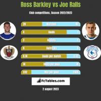 Ross Barkley vs Joe Ralls h2h player stats