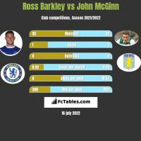 Ross Barkley vs John McGinn h2h player stats