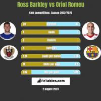 Ross Barkley vs Oriol Romeu h2h player stats