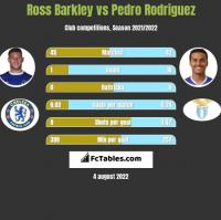 Ross Barkley vs Pedro Rodriguez h2h player stats