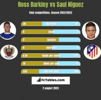 Ross Barkley vs Saul Niguez h2h player stats