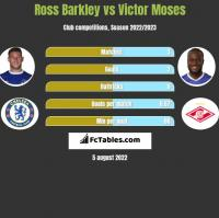 Ross Barkley vs Victor Moses h2h player stats