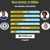 Ross Barkley vs Willian h2h player stats