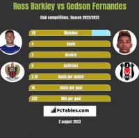 Ross Barkley vs Gedson Fernandes h2h player stats