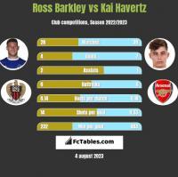 Ross Barkley vs Kai Havertz h2h player stats